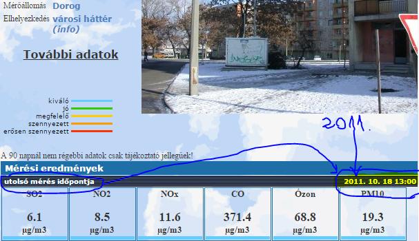 A 2011 őszén leállított konténer által mért légszennyezettségi adatoknak e honlapon (www.kvvm.hu/olm/station.php?id=10) kell(ene) megjelenniük. Bár a konténer 2014 őszétől újra működik, az adatokat – e-mailen – a DKE is minden nap meg-kapja, a honlap a mai napig a 2011-es adatokat mutatja…
