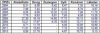 A MANUÁLIS MÉRŐÁLLOMÁS (ami nem az automata, cikk tárgya) adatai alapján tudjuk - Dorog volt 2013-ban a legszennyezettebb levegőjű város